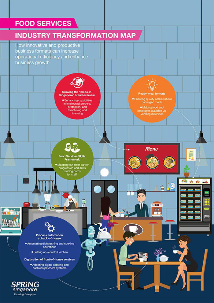 Food Service Industry Transformation