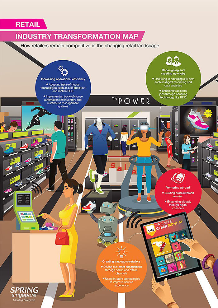 SGPC Retail Industry transformation
