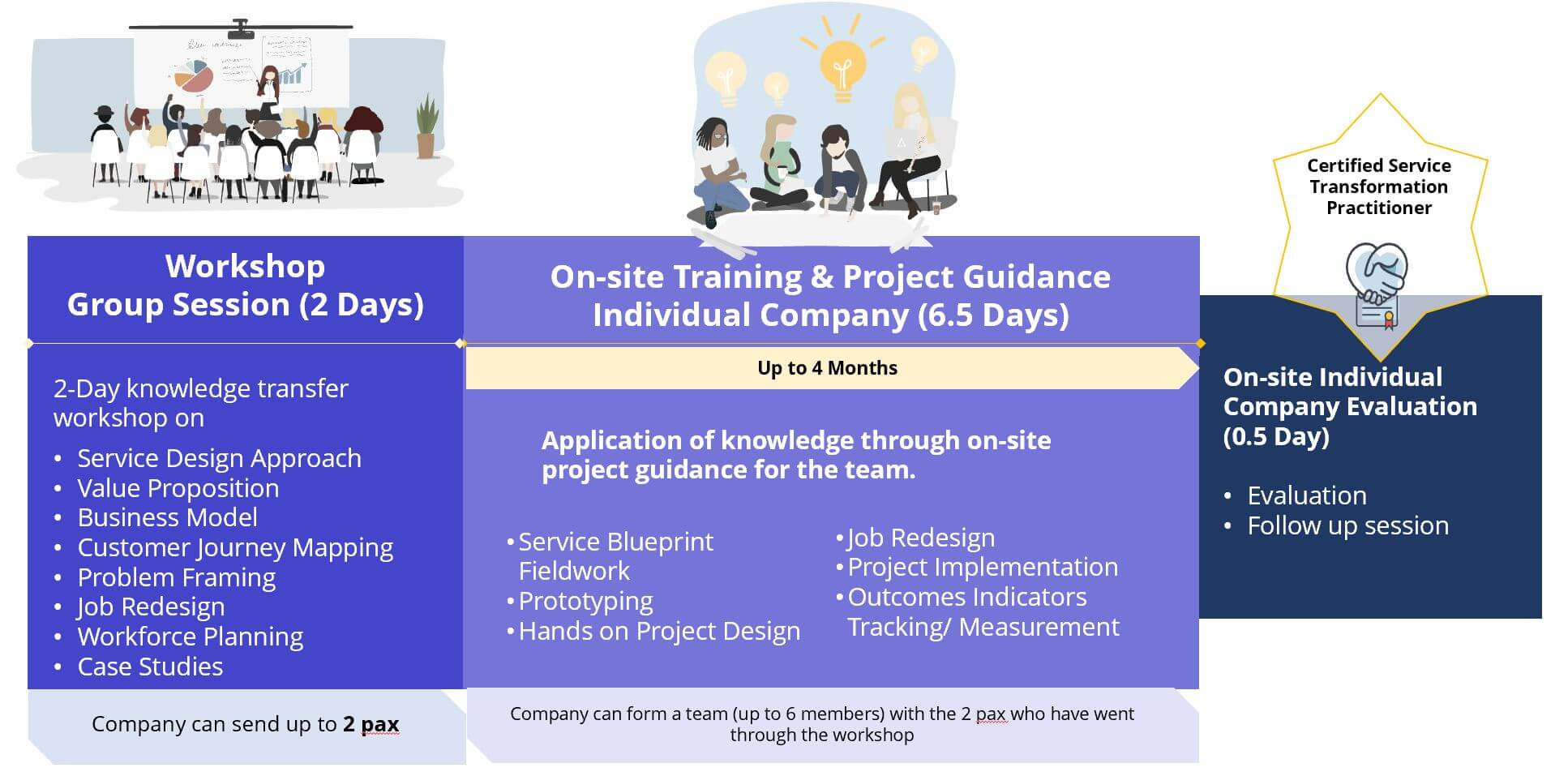 Certified Service Transformation Practitioner